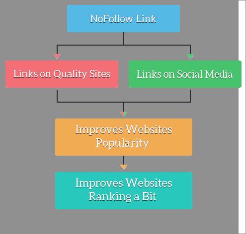 nofollow links distribution