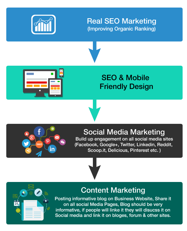 seo marketing information