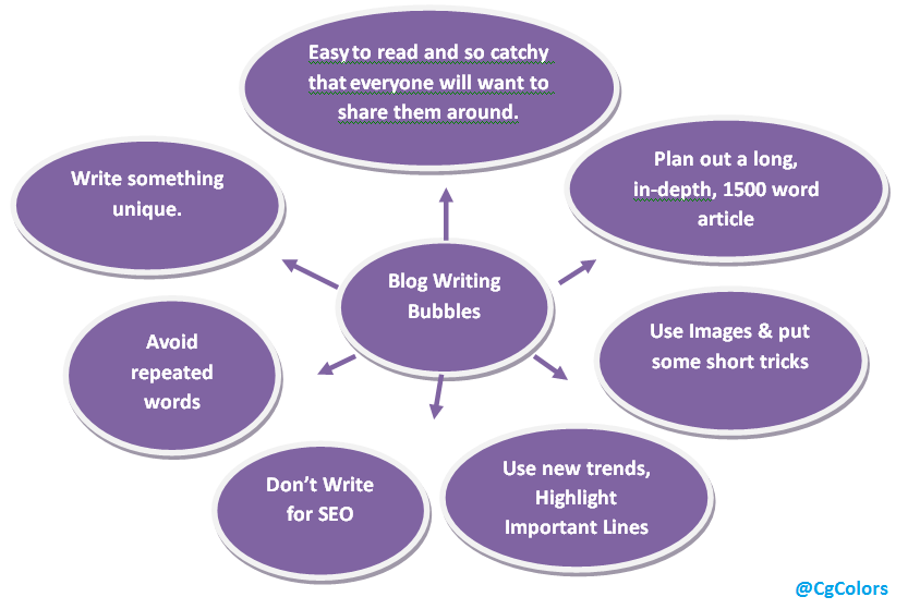 Blogging Tips 2016