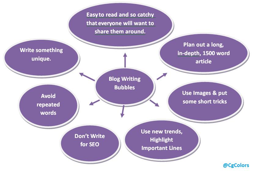 Blogging Tips 2016