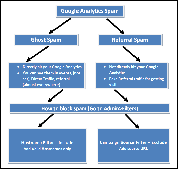 Google Analytics Spam Types
