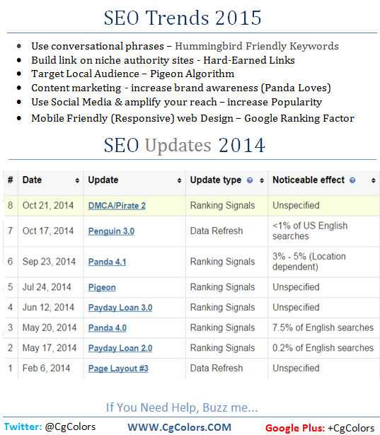 SEO Updates 2015 & Seo Trends