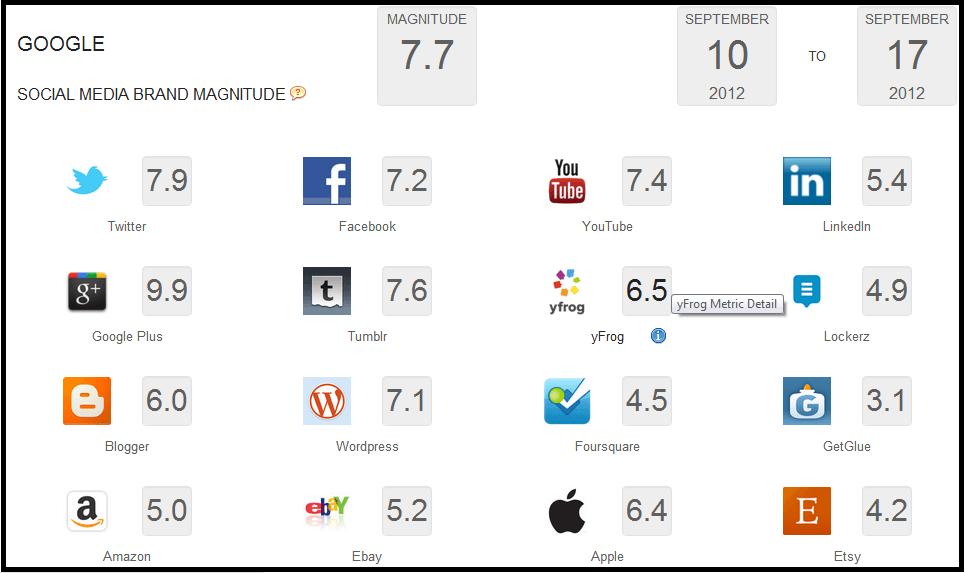 HowSociable: Social Media Monitoring Tools