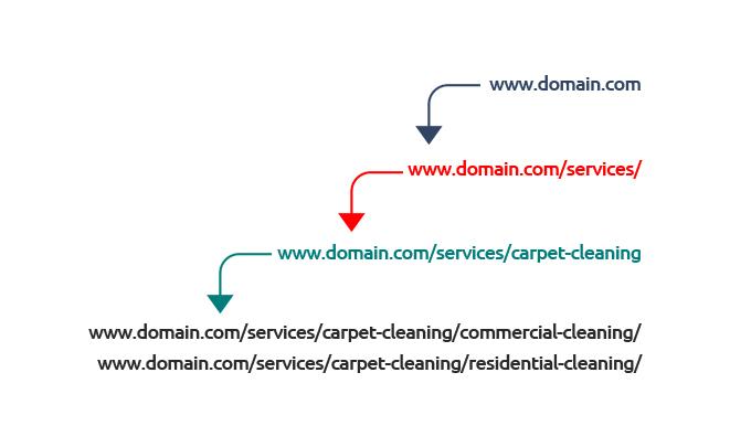 housekeeping website user experience optimization